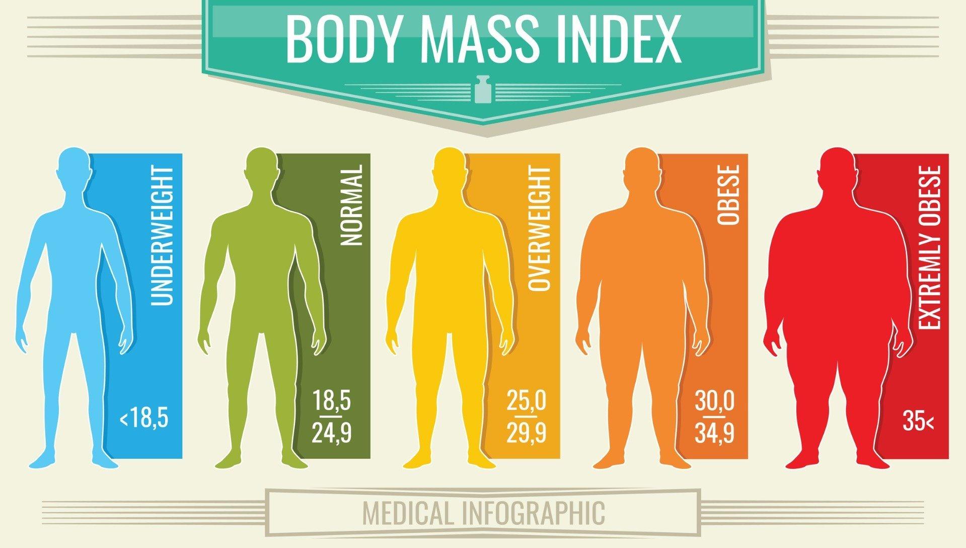 indicele bmi pentru pierderea în greutate)